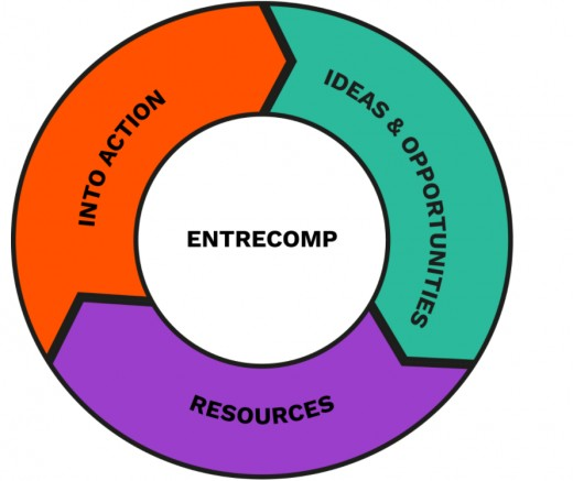 EntreCompWheel_FIRST