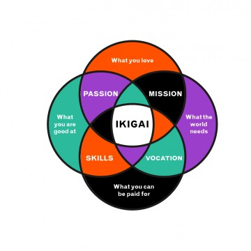 Ikigai - A reason for living